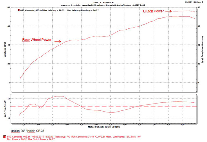 Chart of Dyno 850 8400 RPM