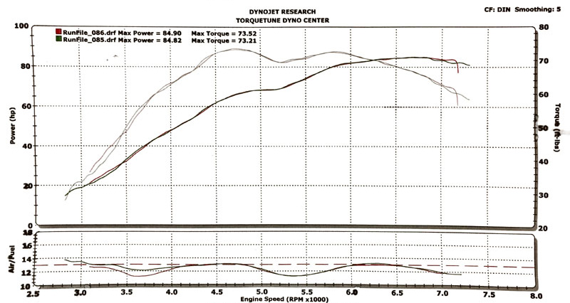 Mike Hardings 85 HP dyno